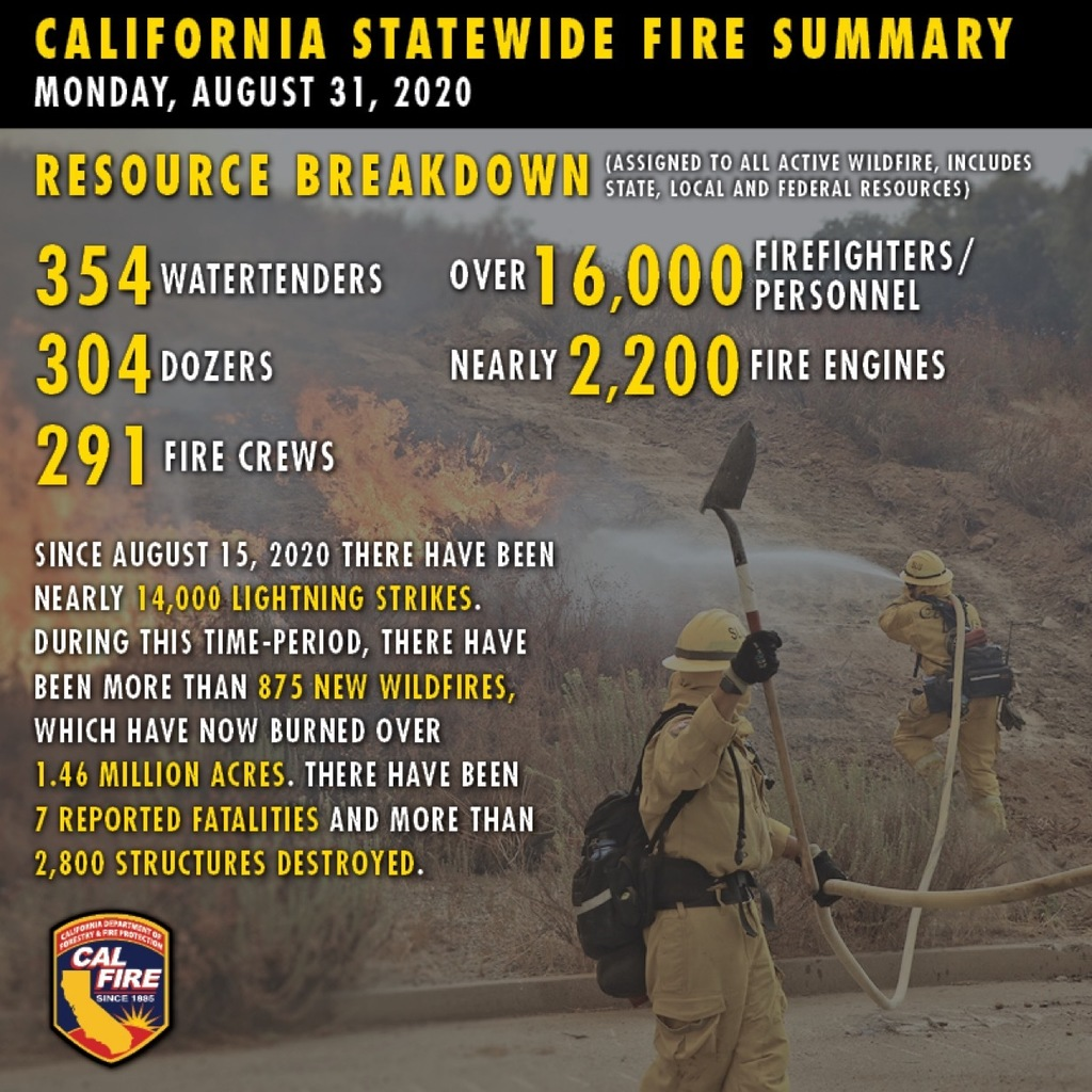 Stats on California Wildfire
